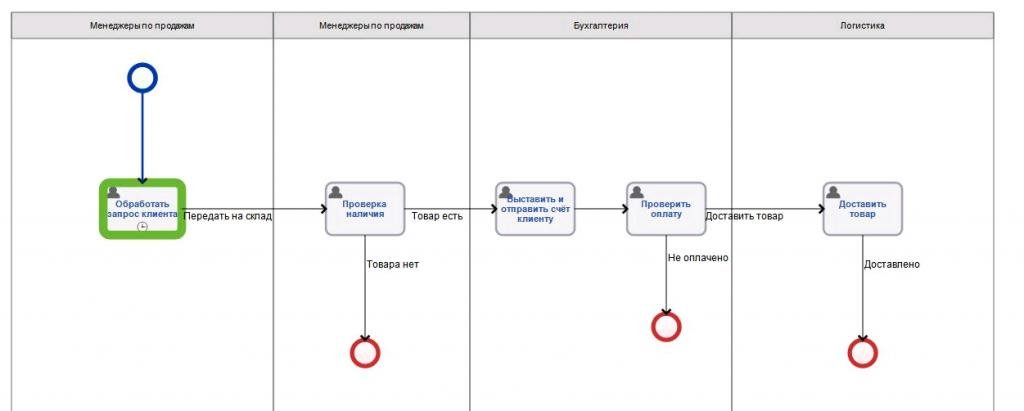 Процессный подход и бизнес-процессы
