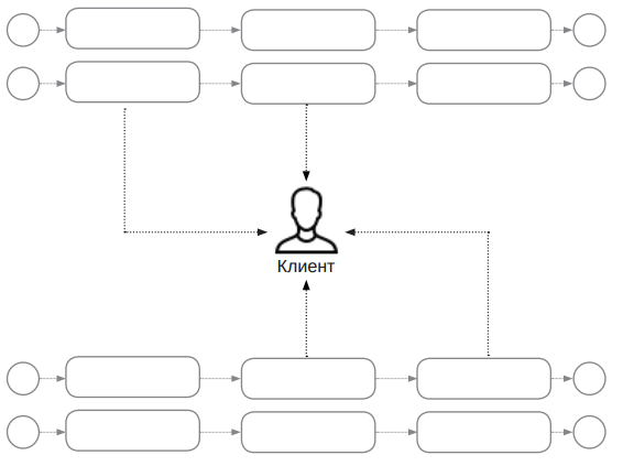 Процессный подход и клиентоориентированность