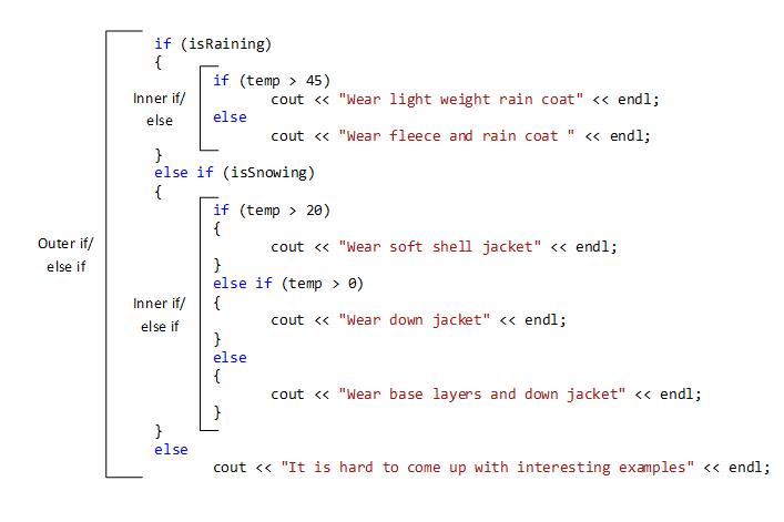 DMN помогает избежать кучи лесенок внутри программного кода
