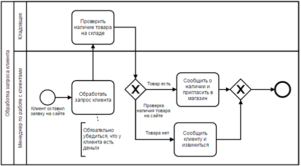 Схема процесса с исполнителями