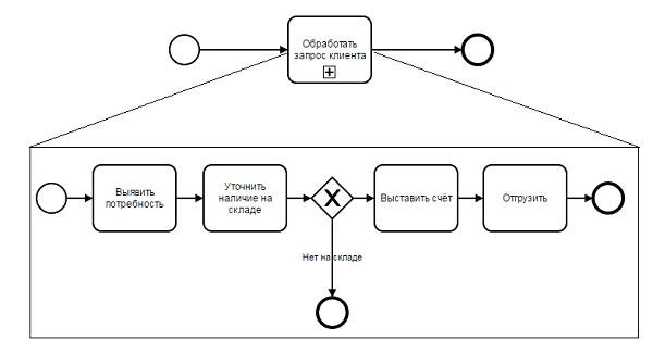 Схема с подпроцессами