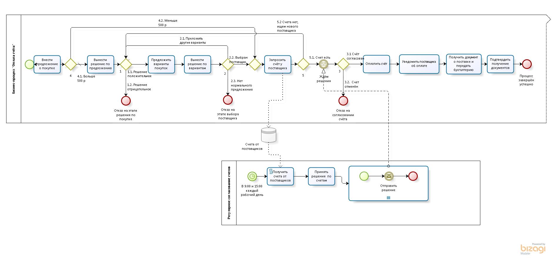 Пример бизнес-процесса в BPMN, который может быть автоматизирован в Camunda