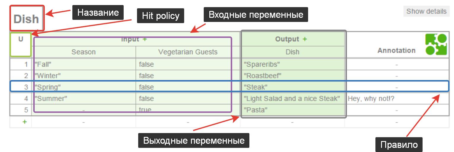 DMN - таблица принятия решений