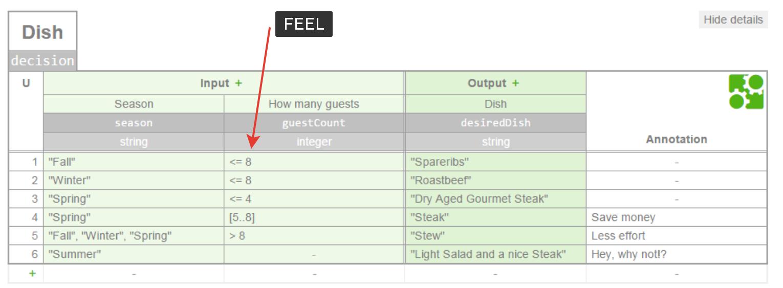 Язык FEEL для обработки входных данных для правил