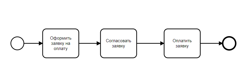 Оптимизация бизнес-процессов пример