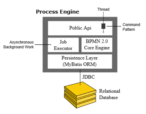 Структура Сamunda BPMN Engine