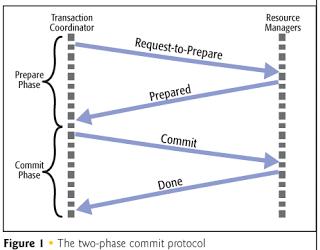 Распределенные транзакции: 2 phase commit