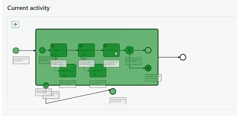 Скриншот прохождения процесса распределённой транзакции в Camunda