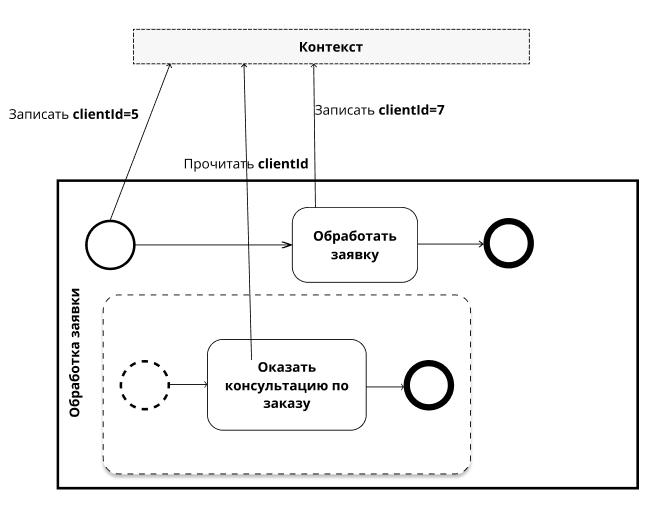 Понятие контекста в BPMN